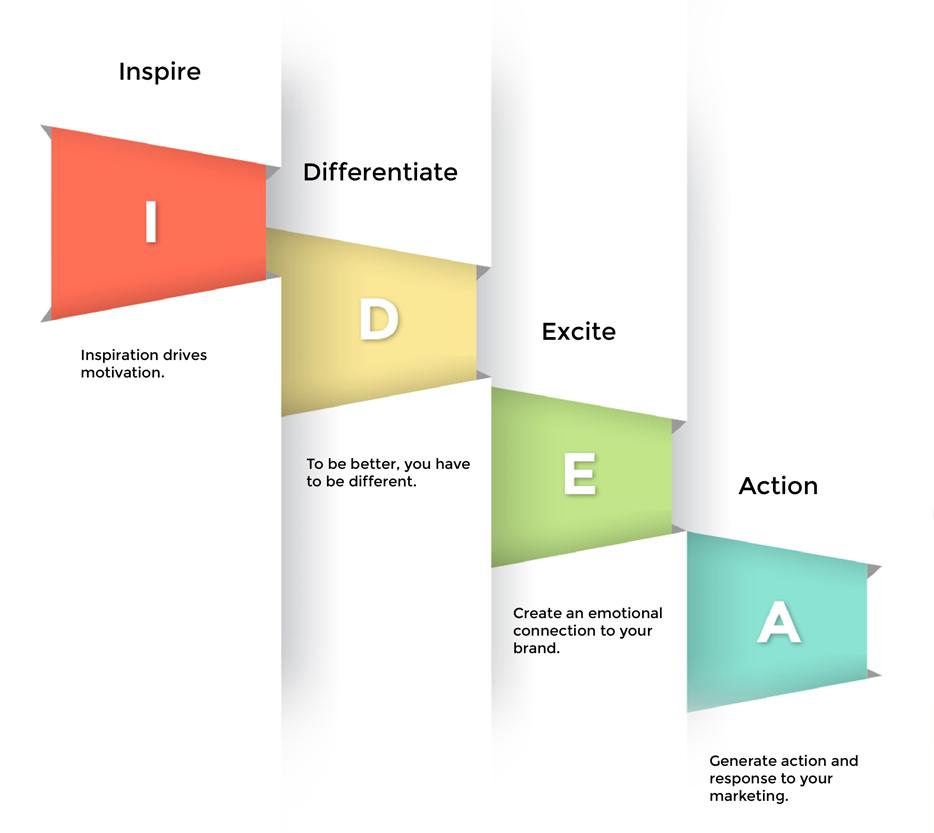 Inspire - Differentiate